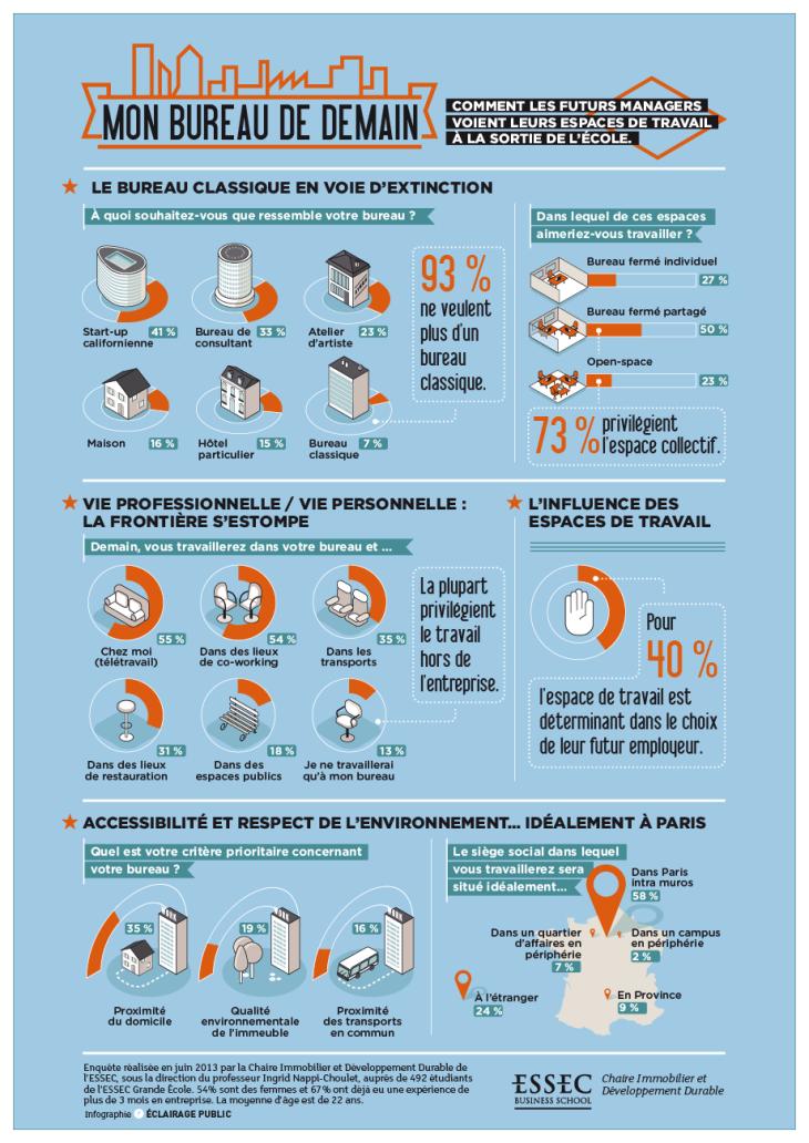 infographie-ESSEC-bureaux-de-demain-FR-WEB-920px-040913